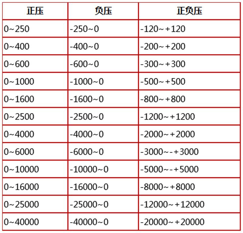 YEJ-121,矩形膜盒压力表,电接点压力表