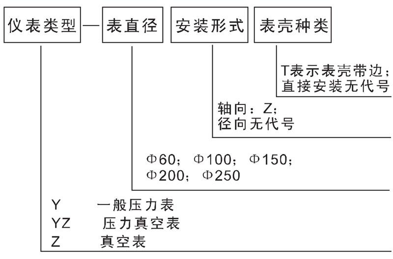 Y-40ZT,轴向压力表,普通压力表
