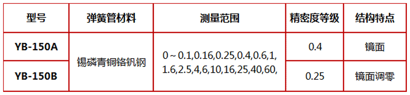 YB-150A,精密压力表,压力表