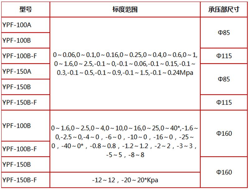 YPF-100B-F,耐腐蚀膜片压力表,不锈钢膜片压力表